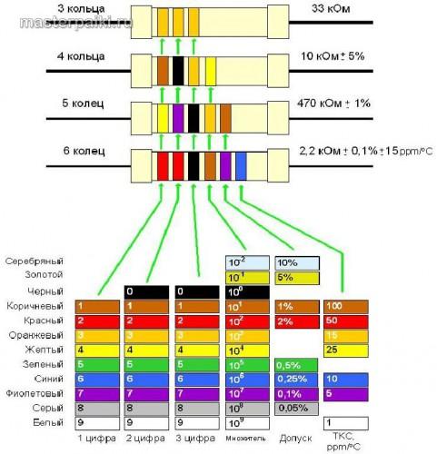 маркировка резисторов с цветными полосками по кругу
