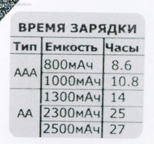 Время зарядки для NiMh аккумуляторов типа AA и AAA
