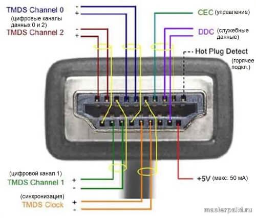как устроен кабель hdmi