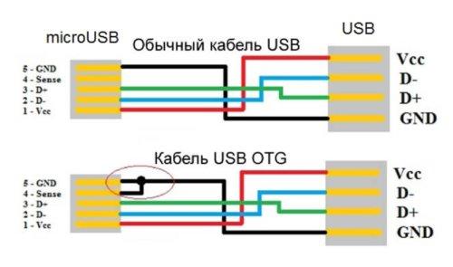 распиновка разъема USB по цветам оплетки проводков с OTGи без