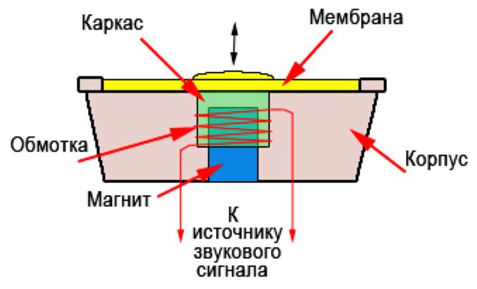 устройство динамика наушников