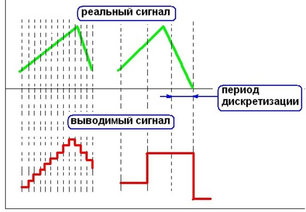 теоретические основы выбора хорошего осциллографа для сервисного центра
