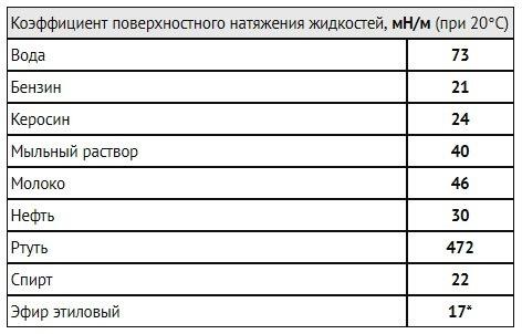 таблица коэффициентов поверхностного натяжения воды, спирта, керосина, бензина
